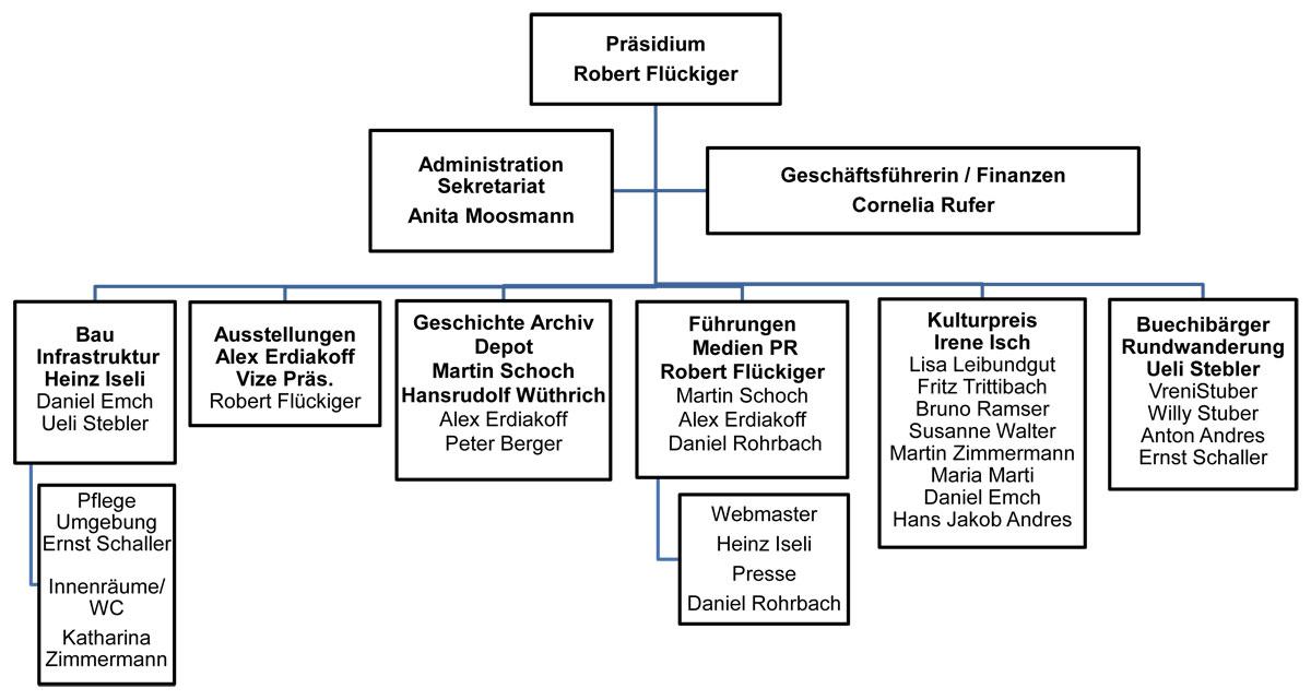 Organigramm Stiftung Schlos Buchegg